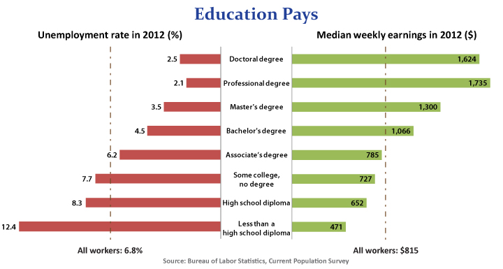 education pays 2012:bls