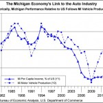 Autos and Michigan prosperity